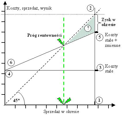 Sporządzanie wykresu progu rentowności