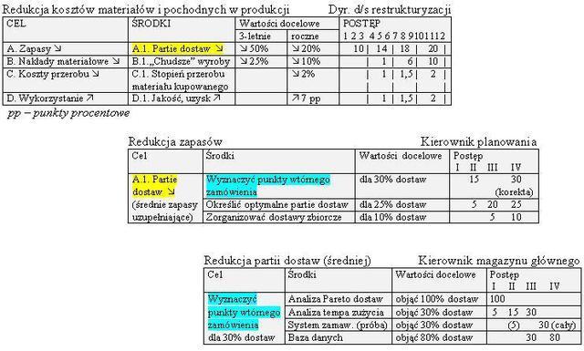 Schemat konkretyzacji polityki