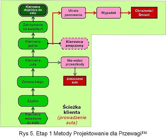 Model Procesu Tworzenia Wartości