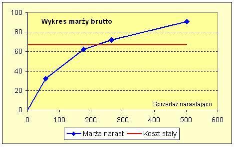 Wykres marży brutto