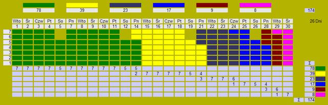 Tablica heijunka - schematycznie