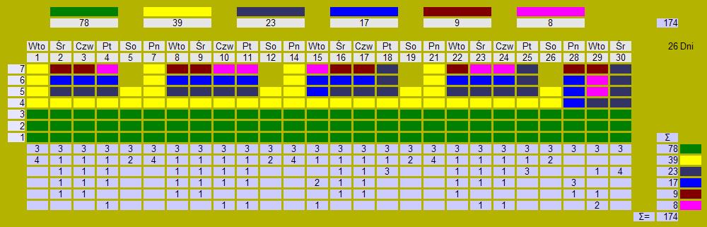 Tablica heijunka z wyrównaną produkcją - schematycznie