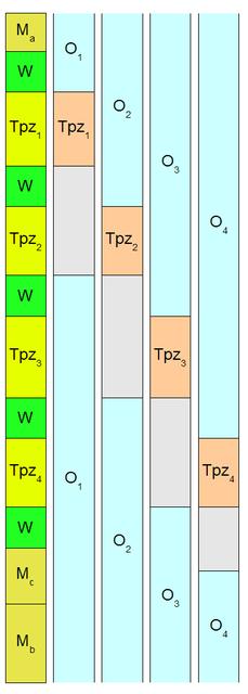 Wykres człowiek-maszyna dla komórki U