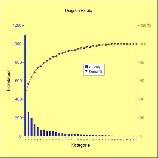 Diagram Pareto - przykład