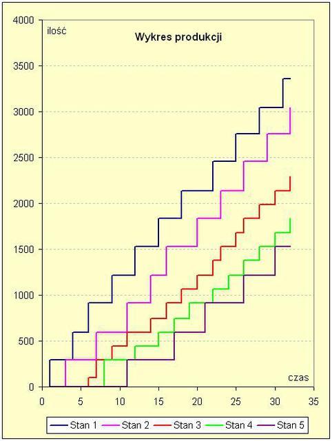 Wykres produkcji